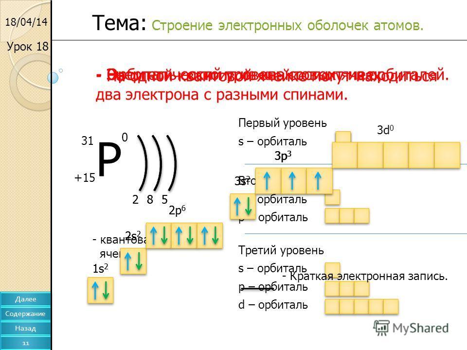 18/04/14 Урок 18 Тема: Строение электронных оболочек атомов. - Энергетический уровень состоит из орбиталей. Р +15 31 0 285 2 Первый уровень s – орбиталь 8 Второй уровень s – орбиталь p – орбиталь 5 Третий уровень s – орбиталь p – орбиталь d – орбитал