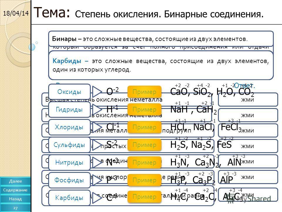 18/04/14 Тема: Степень окисления. Бинарные соединения. Далее Содержание Назад 27 Степень окисления – условный заряд атома химического элемента, который образуется за счет полного присоединения или отдачи электронов. Основные понятия. Вопрос.Ответ. =
