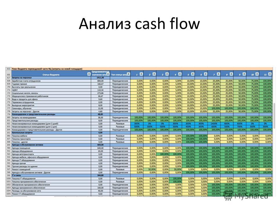 Анализ cash flow
