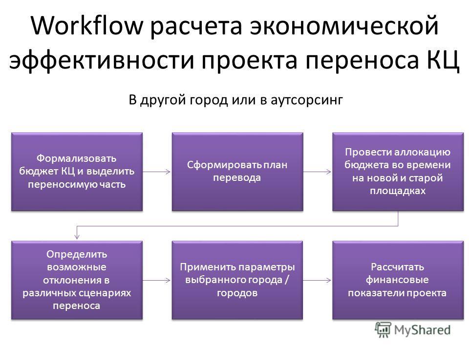 Workflow расчета экономической эффективности проекта переноса КЦ Формализовать бюджет КЦ и выделить переносимую часть Сформировать план перевода Провести аллокацию бюджета во времени на новой и старой площадках Определить возможные отклонения в разли