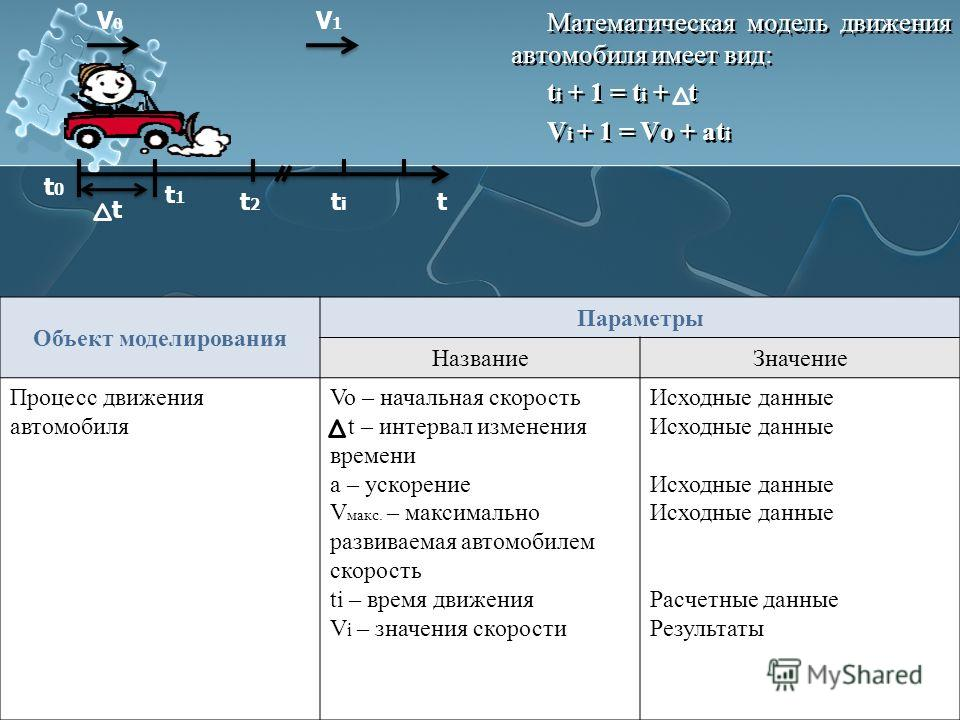 Математическая модель движения автомобиля имеет вид: t i + 1 = t i + t V i + 1 = Vo + at i Математическая модель движения автомобиля имеет вид: t i + 1 = t i + t V i + 1 = Vo + at i V1V1 V0V0 t t0t0 t1t1 t2t2 ttiti Объект моделирования Параметры Назв