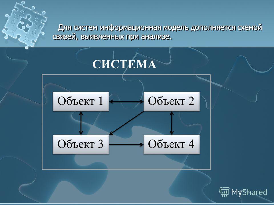 Для систем информационная модель дополняется схемой связей, выявленных при анализе. Объект 4 Объект 4 Объект 2 Объект 2 Объект 1 Объект 1 Объект 3 Объект 3 СИСТЕМА