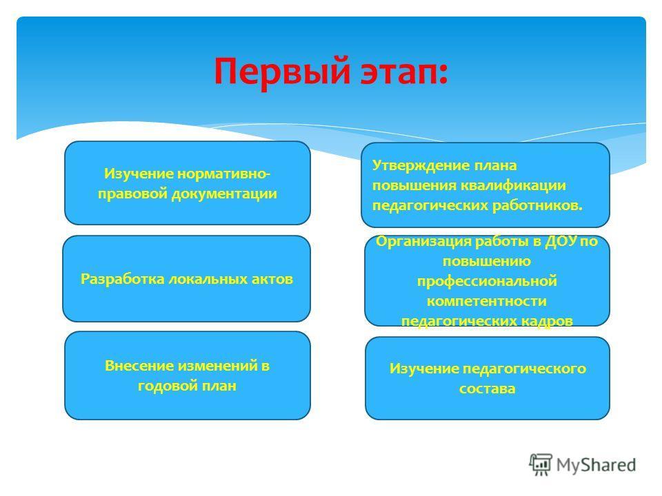 Этапы работы: I этап нормативно- правовой II этап теоретико- практический III этап аналитический