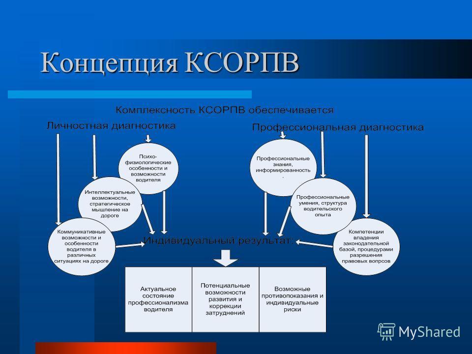 Концепция КСОРПВ