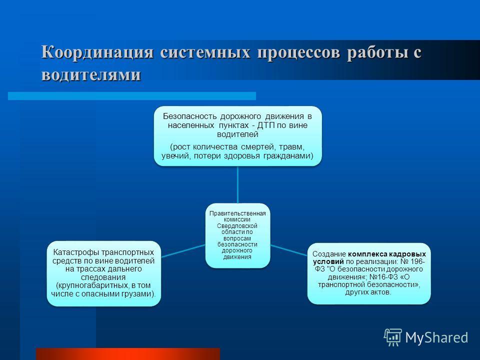 Координация системных процессов работы с водителями Правительственная комиссии Свердловской области по вопросам безопасности дорожного движения Безопасность дорожного движения в населенных пунктах - ДТП по вине водителей (рост количества смертей, тра