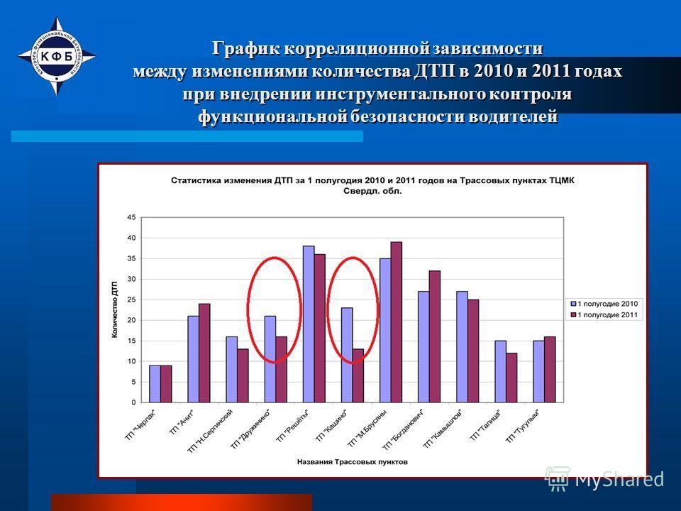 График корреляционной зависимости между изменениями количества ДТП в 2010 и 2011 годах при внедрении инструментального контроля функциональной безопасности водителей