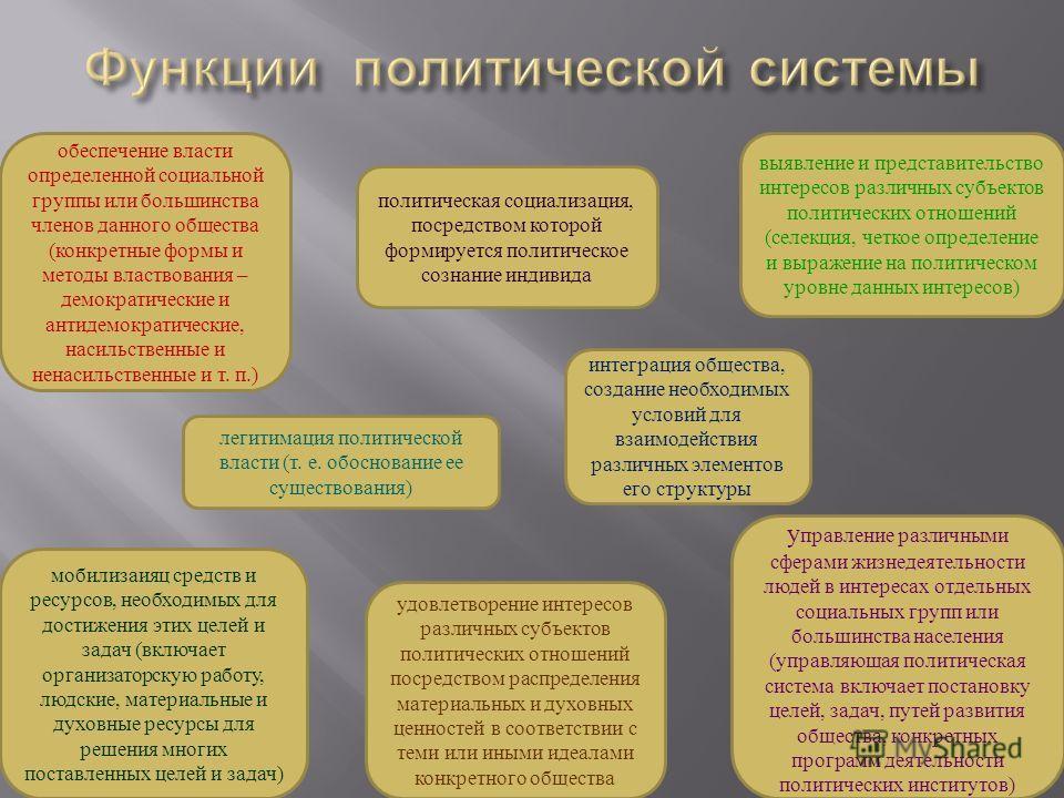 обеспечение власти определенной социальной группы или большинства членов данного общества (конкретные формы и методы властвования – демократические и антидемократические, насильственные и ненасильственные и т. п.) политическая социализация, посредств