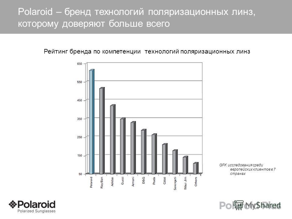 Polaroid – бренд технологий поляризационных линз, которому доверяют больше всего. GFK исследования среди европейских клиентов в 7 странах Рейтинг бренда по компетенции технологий поляризационных линз