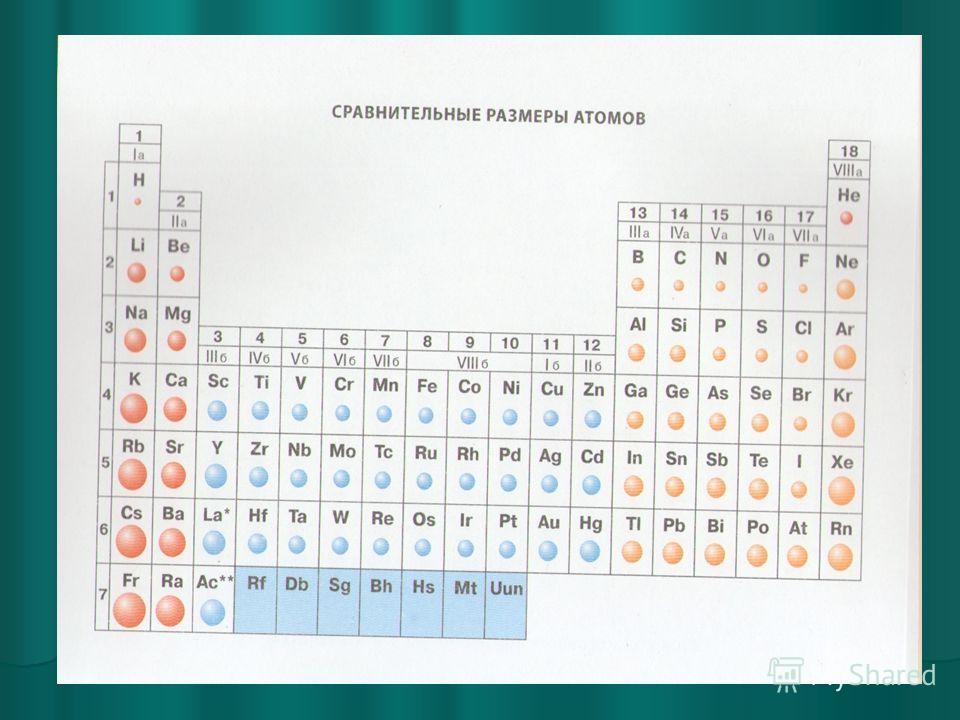 Сравнительные радиусы атомов