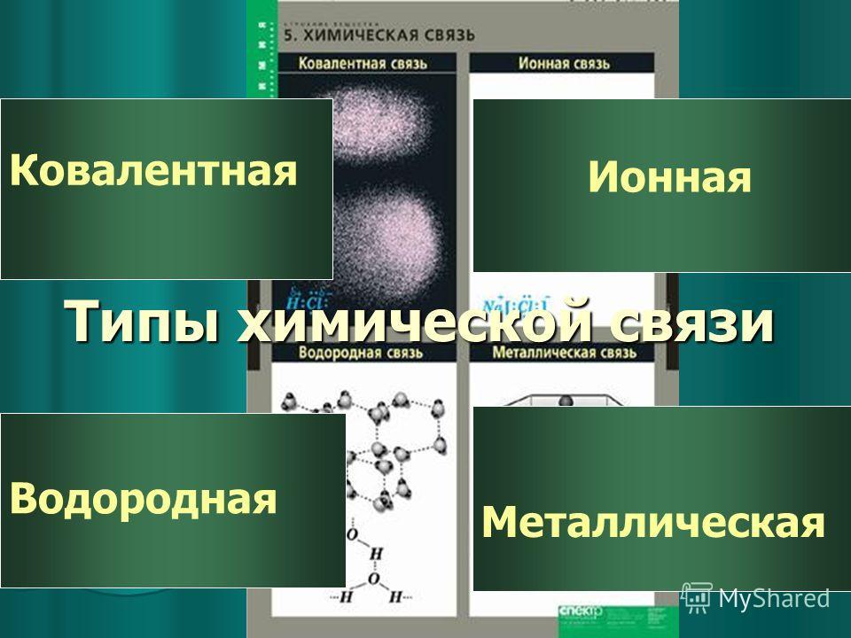 Типы химической связи Ковалентная Ионная Металлическая Водородная