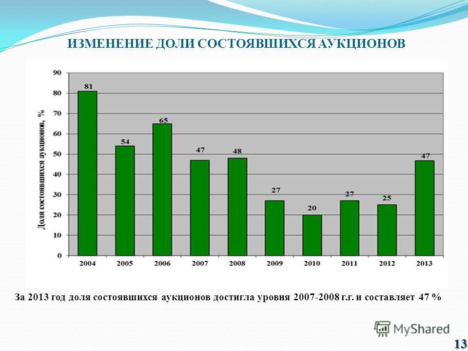 ИЗМЕНЕНИЕ ДОЛИ СОСТОЯВШИХСЯ АУКЦИОНОВ За 2013 год доля состоявшихся аукционов достигла уровня 2007-2008 г.г. и составляет 47 % 13