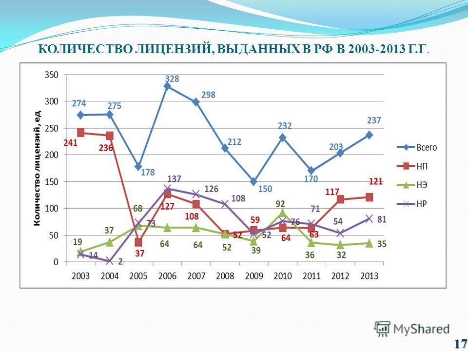 КОЛИЧЕСТВО ЛИЦЕНЗИЙ, ВЫДАННЫХ В РФ В 2003-2013 Г.Г. 17