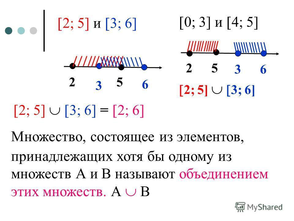 2; 5] и 3; 6] 25 3 6 2; 5] 3; 6] = 2; 6] Множество, состоящее из элементов, принадлежащих хотя бы одному из множеств А и В называют объединением этих множеств. А В 0; 3] и 4; 5] 25 36 2; 5] 3; 6]