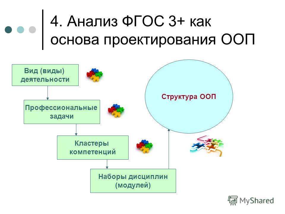 4. Анализ ФГОС 3+ как основа проектирования ООП Вид (виды) деятельности Профессиональные задачи Кластеры компетенций Структура ООП Наборы дисциплин (модулей)