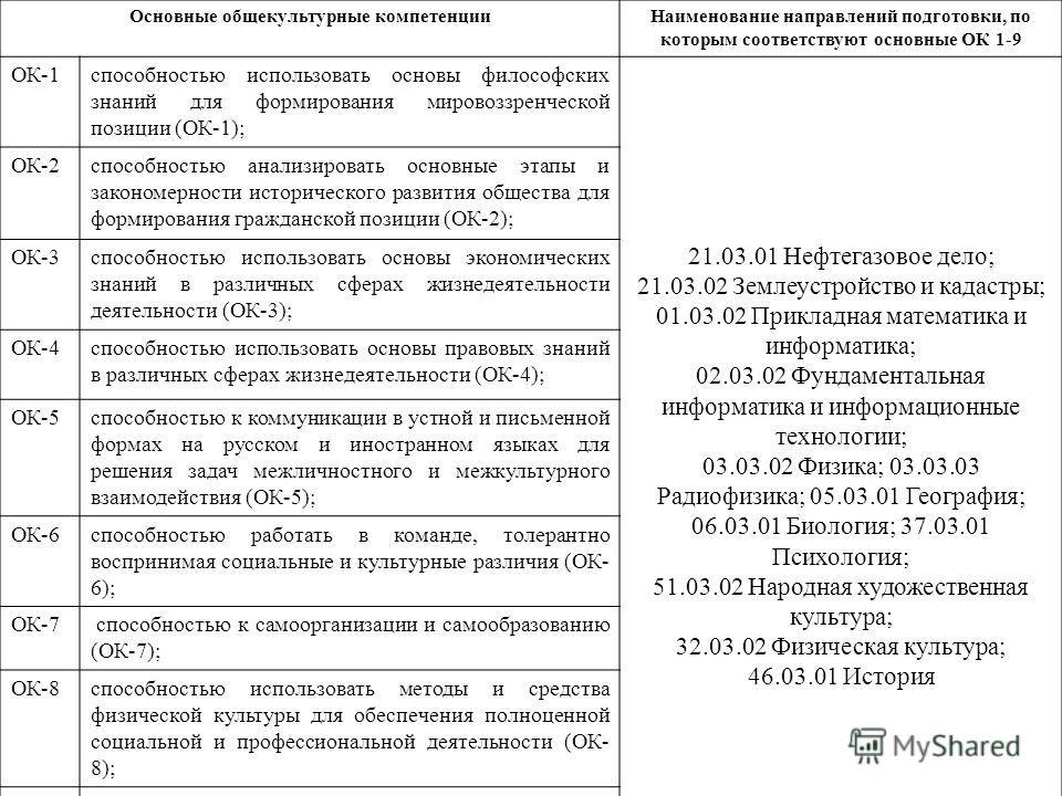 Основные общекультурные компетенции Наименование направлений подготовки, по которым соответствуют основные ОК 1-9 ОК-1способностью использовать основы философских знаний для формирования мировоззренческой позиции (ОК-1); 21.03.01 Нефтегазовое дело; 2