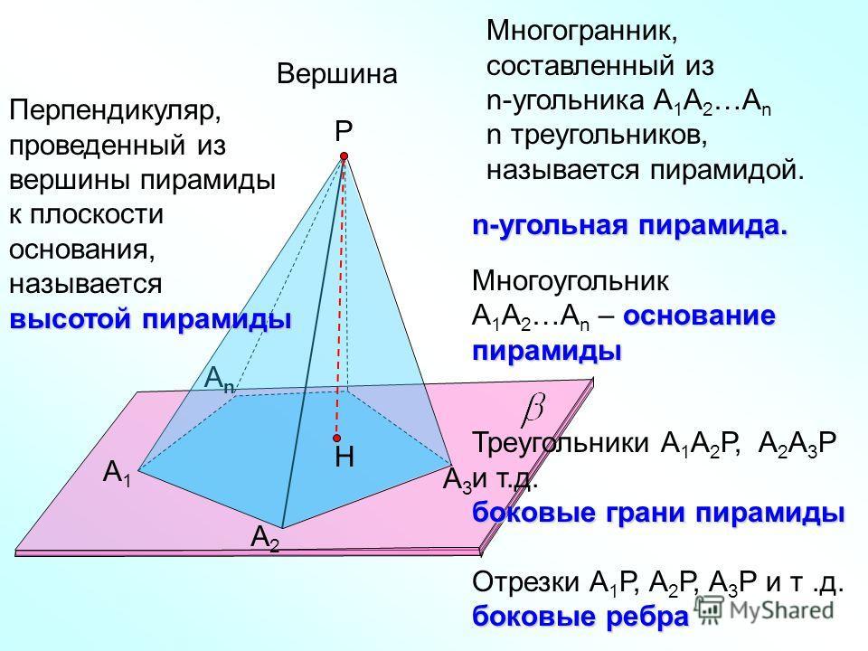 А1А1 А2А2 АnАn Р А3А3 Многогранник, составленный из n-угольника А 1 А 2 …А n n треугольников, называется пирамидой. Вершина Н высотой пирамиды Перпендикуляр, проведенный из вершины пирамиды к плоскости основания, называется высотой пирамиды n-угольна