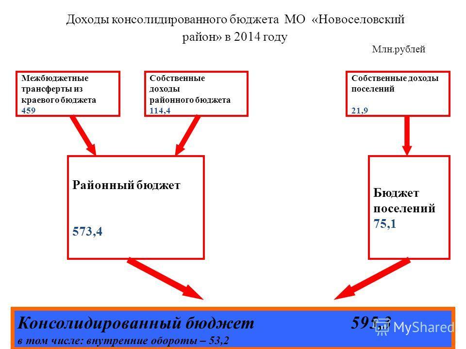 Доходы консолидированного бюджета МО «Новоселовский район» в 2014 году Консолидированный бюджет 595,3 в том числе: внутренние обороты – 53,2 Межбюджетные трансферты из краевого бюджета 459 Собственные доходы районного бюджета 114,4 Собственные доходы