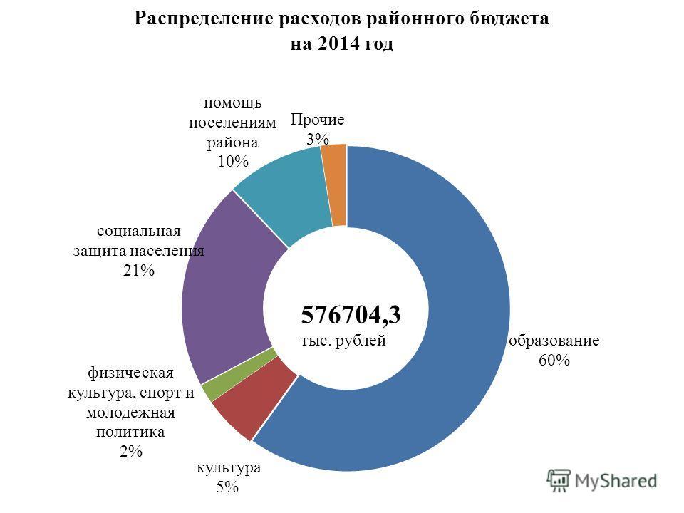 Распределение расходов районного бюджета на 2014 год 576704,3 тыс. рублей