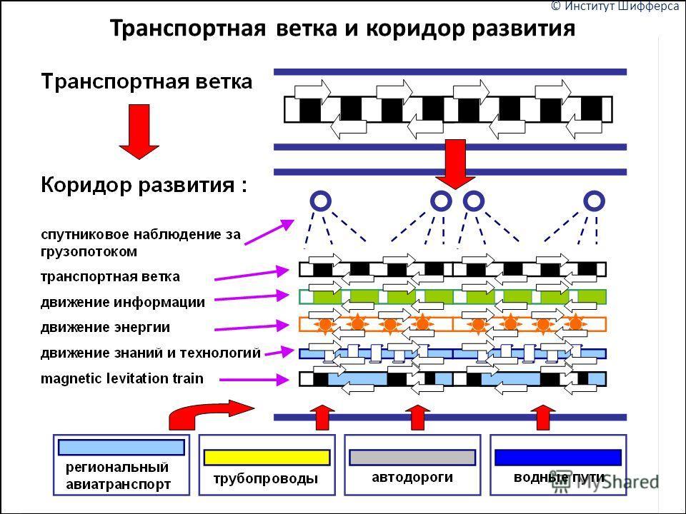 © Институт Шифферса Транспортная ветка и коридор развития
