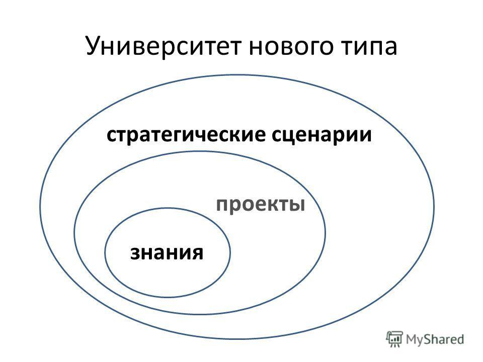 стратегические сценарии проекты знание знания Университет нового типа