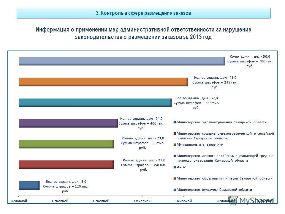 Информация о применении мер административной ответственности за нарушение законодательства о размещении заказов за 2013 год 3. Контроль в сфере размещения заказов