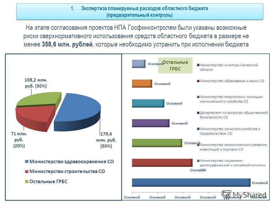 На этапе согласования проектов НПА Госфинконтролем были указаны возможные риски сверхнормативного использования средств областного бюджета в размере не менее 358,6 млн. рублей, которые необходимо устранить при исполнении бюджета Остальные ГРБС 1.Эксп