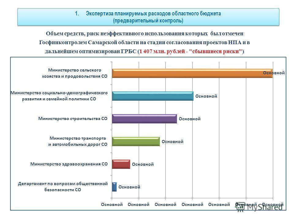 Объем средств, риск неэффективного использования которых был отмечен Госфинконтролем Самарской области на стадии согласования проектов НПА и в дальнейшем оптимизирован ГРБС (1 407 млн. рублей -