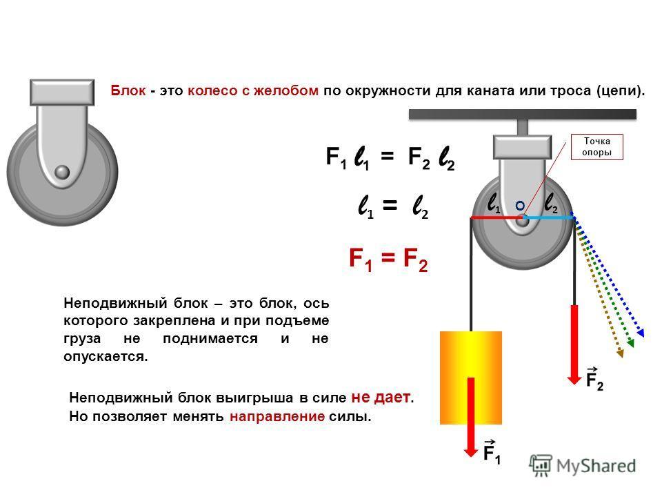 О l1l1 l 1 = l 2 l2l2 F 1 = F 2 Неподвижный блок выигрыша в силе не дает. Но позволяет менять направление силы. Неподвижный блок – это блок, ось которого закреплена и при подъеме груза не поднимается и не опускается. Блок - это колесо с желобом по ок