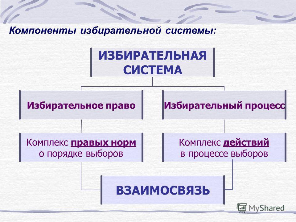 Компоненты избирательной системы: