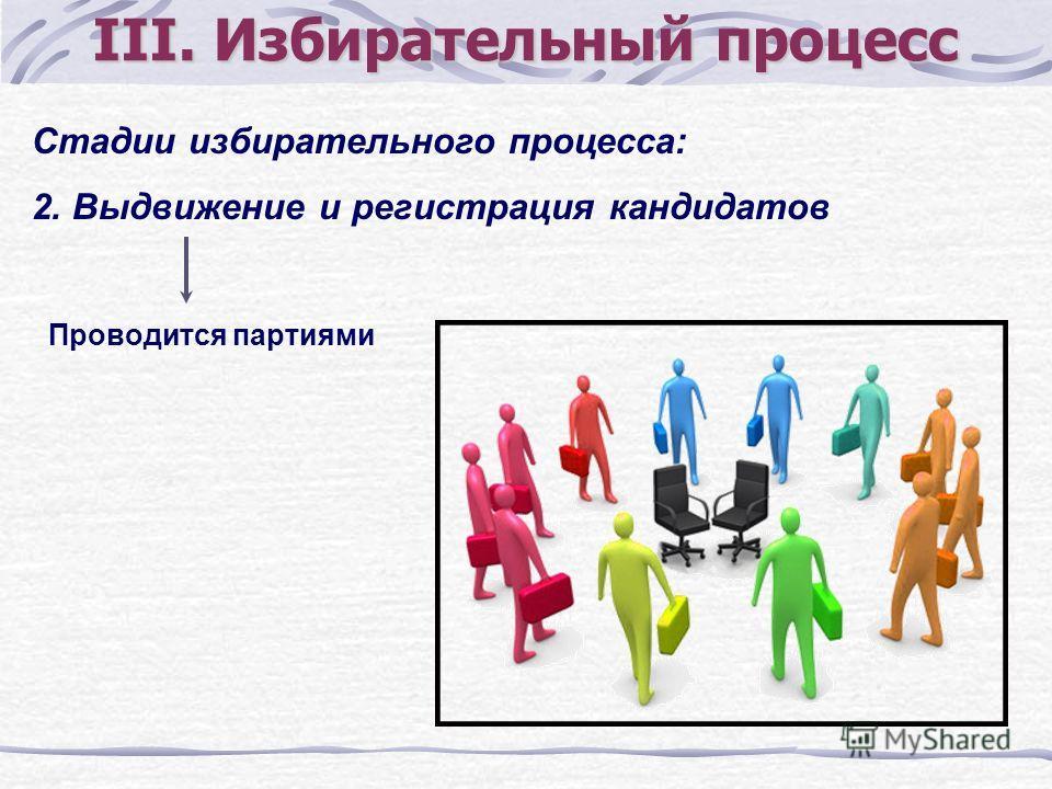 Стадии избирательного процесса: 2. Выдвижение и регистрация кандидатов III. Избирательный процесс Проводится партиями