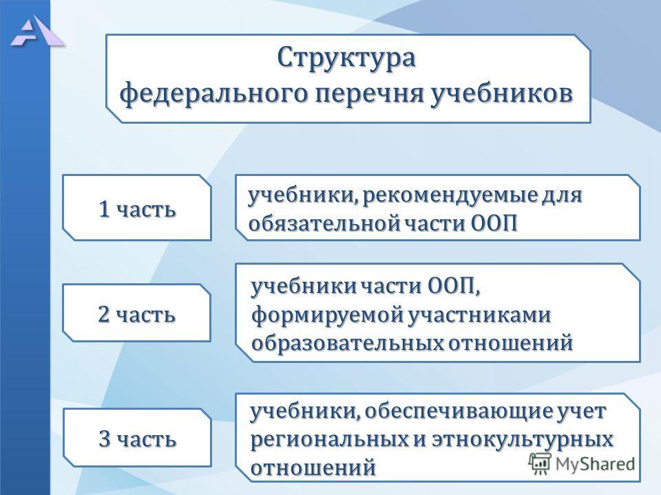 Структура федерального перечня учебников учебники части ООП, формируемой участниками образовательных отношений 1 часть 2 часть 3 часть учебники, обеспечивающие учет региональных и этнокультурных отношений учебники, рекомендуемые для обязательной част
