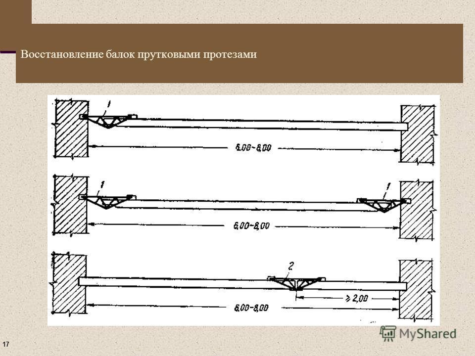 17 Восстановление балок прутковыми протезами