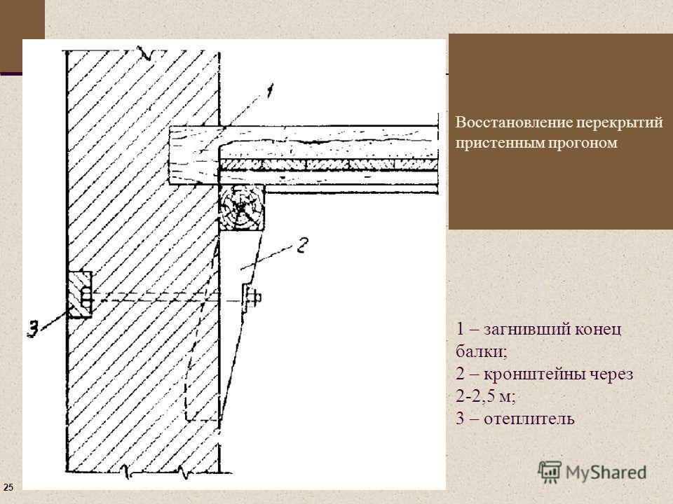 25 Восстановление перекрытий пристенным прогоном 1 – загнивший конец балки; 2 – кронштейны через 2-2,5 м; 3 – отеплитель