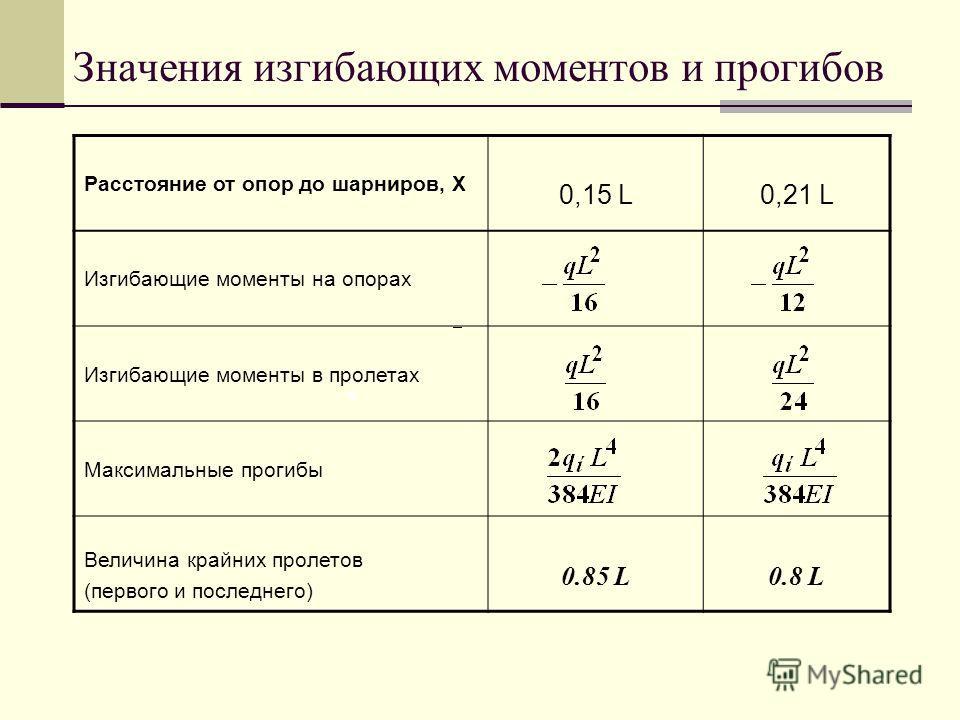 Значения изгибающих моментов и прогибов Расстояние от опор до шарниров, Х 0,15 L0,21 L Изгибающие моменты на опорах Изгибающие моменты в пролетах Максимальные прогибы Величина крайних пролетов (первого и последнего) 0.85 L0.8 L