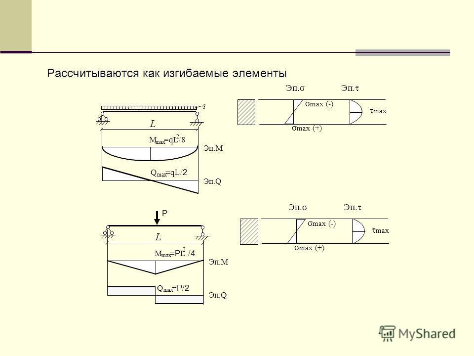 Рассчитываются как изгибаемые элементы Эп.σ Эп. σ max (-) σ max (+) max Эп.М М max = Р L /4 2 L Эп.Q Р Q max = Р/2 Эп.М М max =qL 2 /8 L q Эп.Q Q max =qL /2/2 Эп.σ Эп. σ max (-) σ max (+) max