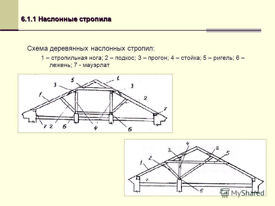 6.1.1 Наслонные стропила Схема