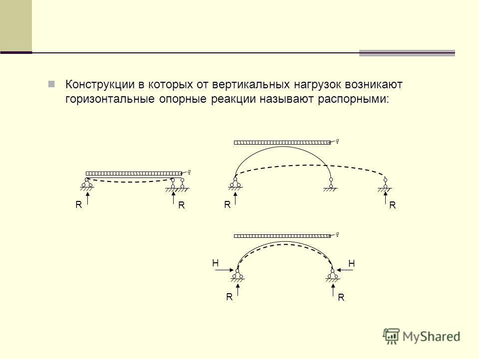 Конструкции в которых от вертикальных нагрузок возникают горизонтальные опорные реакции называют распорными: Конструкции в которых от вертикальных нагрузок возникают горизонтальные опорные реакции называют распорными: q R R q R R q R R H H