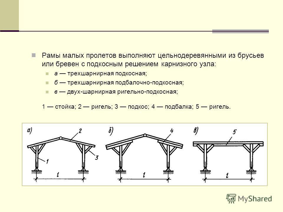 Рамы малых пролетов выполняют цельнодеревянными из брусьев или бревен с подкосным решением карнизного узла: а трехшарнирная подкосная; б трехшарнирная подбалочно-подкосная; в двух-шарнирная ригельно-подкосная; 1 стойка; 2 ригель; 3 подкос; 4 подбалка