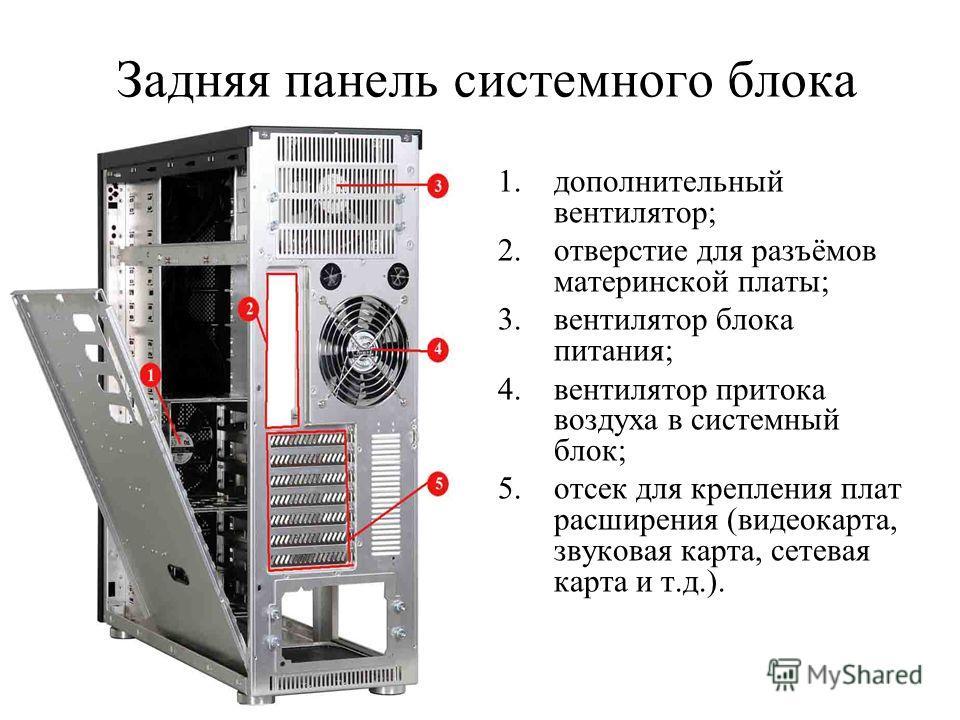 Задняя панель системного блока 1.дополнительный вентилятор; 2.отверстие для разъёмов материнской платы; 3.вентилятор блока питания; 4.вентилятор притока воздуха в системный блок; 5.отсек для крепления плат расширения (видеокарта, звуковая карта, сете
