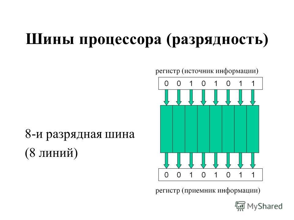 Шины процессора (разрядность) 8-и разрядная шина (8 линий)