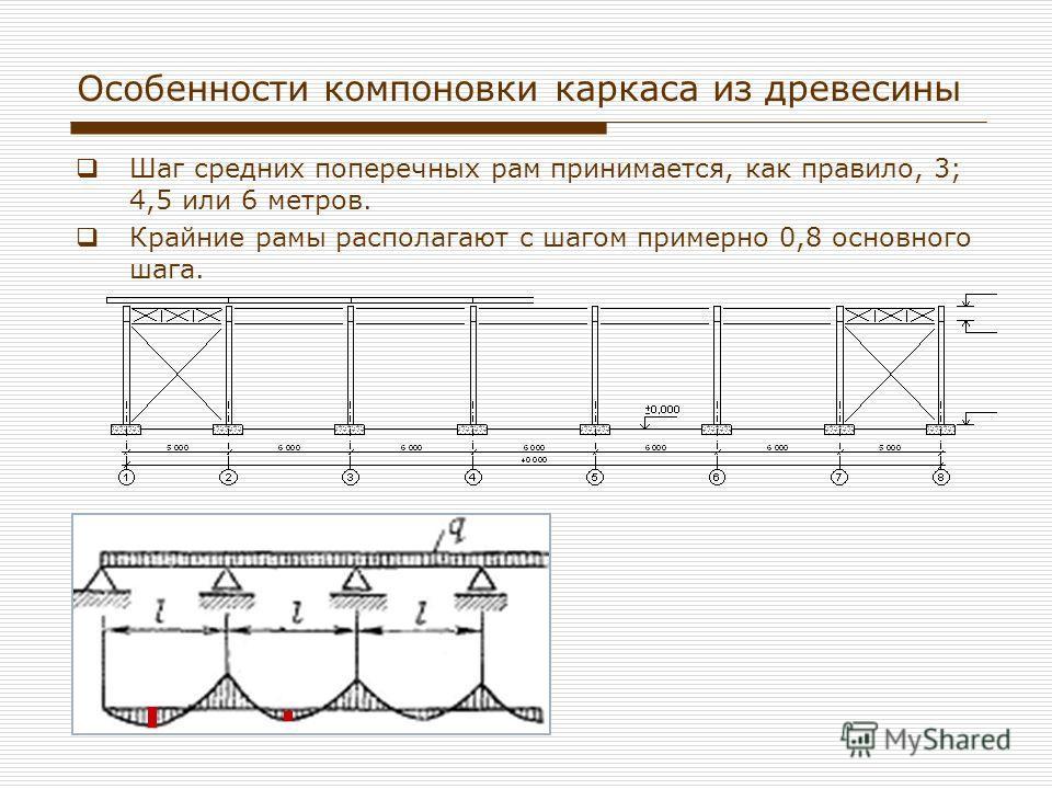 Особенности компоновки каркаса из древесины Шаг средних поперечных рам принимается, как правило, 3; 4,5 или 6 метров. Крайние рамы располагают с шагом примерно 0,8 основного шага.