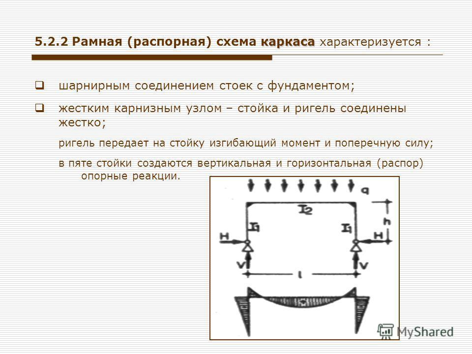 каркаса 5.2.2 Рамная (распорная) схема каркаса характеризуется : шарнирным соединением стоек с фундаментом; жестким карнизным узлом – стойка и ригель соединены жестко; ригель передает на стойку изгибающий момент и поперечную силу; в пяте стойки созда