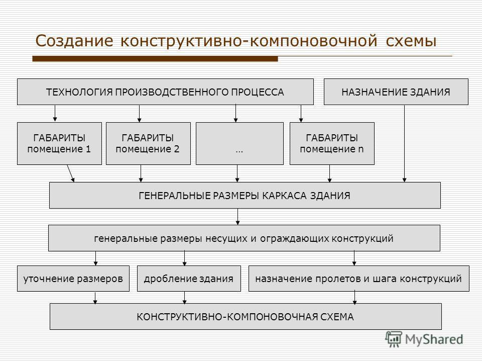 Создание конструктивно-компоновочной схемы ТЕХНОЛОГИЯ ПРОИЗВОДСТВЕННОГО ПРОЦЕССАНАЗНАЧЕНИЕ ЗДАНИЯ ГАБАРИТЫ помещение 2 ГАБАРИТЫ помещение 1… ГАБАРИТЫ помещение n ГЕНЕРАЛЬНЫЕ РАЗМЕРЫ КАРКАСА ЗДАНИЯ генеральные размеры несущих и ограждающих конструкций