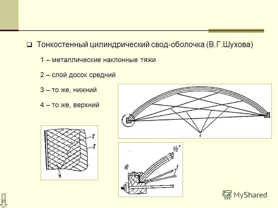 25 Тонкостенный цилиндрический свод-оболочка (В.Г.Шухова) 1 – металлические наклонные тяжи 2 – слой досок средний 3 – то же, нижний 4 – то же, верхний