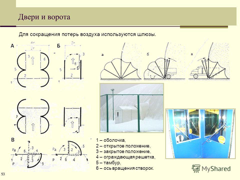 53 Двери и ворота Для сокращения потерь воздуха используются шлюзы. 1 – оболочка, 2 – открытое положение, 3 – закрытое положение, 4 – ограждающая решетка, 5 – тамбур, 6 – ось вращения створок.