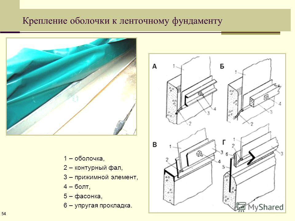 54 Крепление оболочки к ленточному фундаменту 1 – оболочка, 2 – контурный фал, 3 – прижимной элемент, 4 – болт, 5 – фасонка, 6 – упругая прокладка.