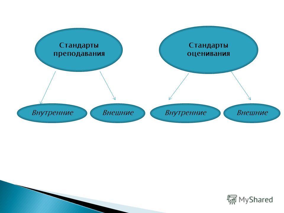 Стандарты преподавания Стандарты оценивания ВнутренниеВнешние Внутренние