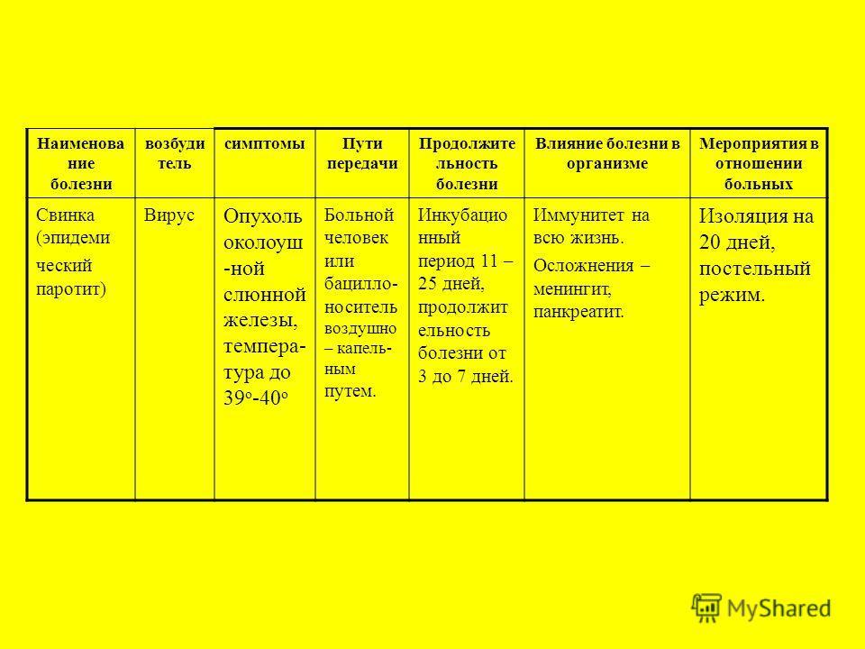 Наименова ние болезни возбуди тель симптомыПути передачи Продолжите льность болезни Влияние болезни в организме Мероприятия в отношении больных Свинка (эпидеми ческий паротит) Вирус Опухоль околоуш -ной слюнной железы, темпера- тура до 39 о -40 о Бол
