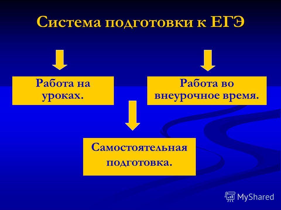 Система подготовки к ЕГЭ Самостоятельная подготовка. Работа на уроках. Работа во внеурочное время.