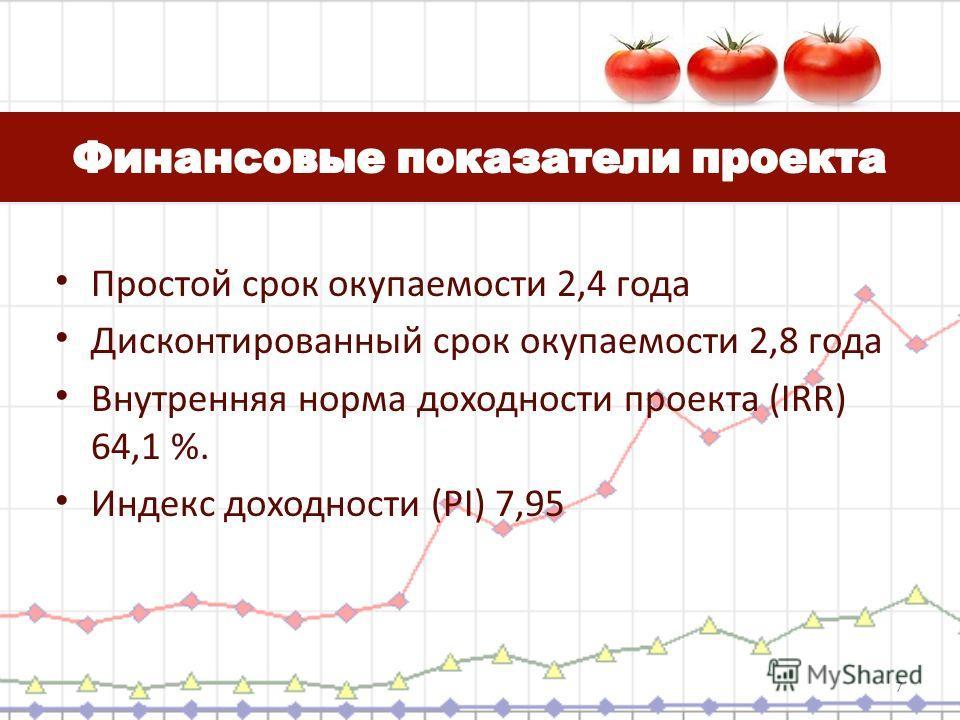 Простой срок окупаемости 2,4 года Дисконтированный срок окупаемости 2,8 года Внутренняя норма доходности проекта (IRR) 64,1 %. Индекс доходности (PI) 7,95 7